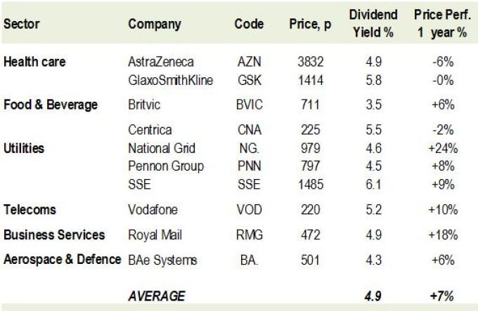 4. Ten higher income, less risky FTSE stocks