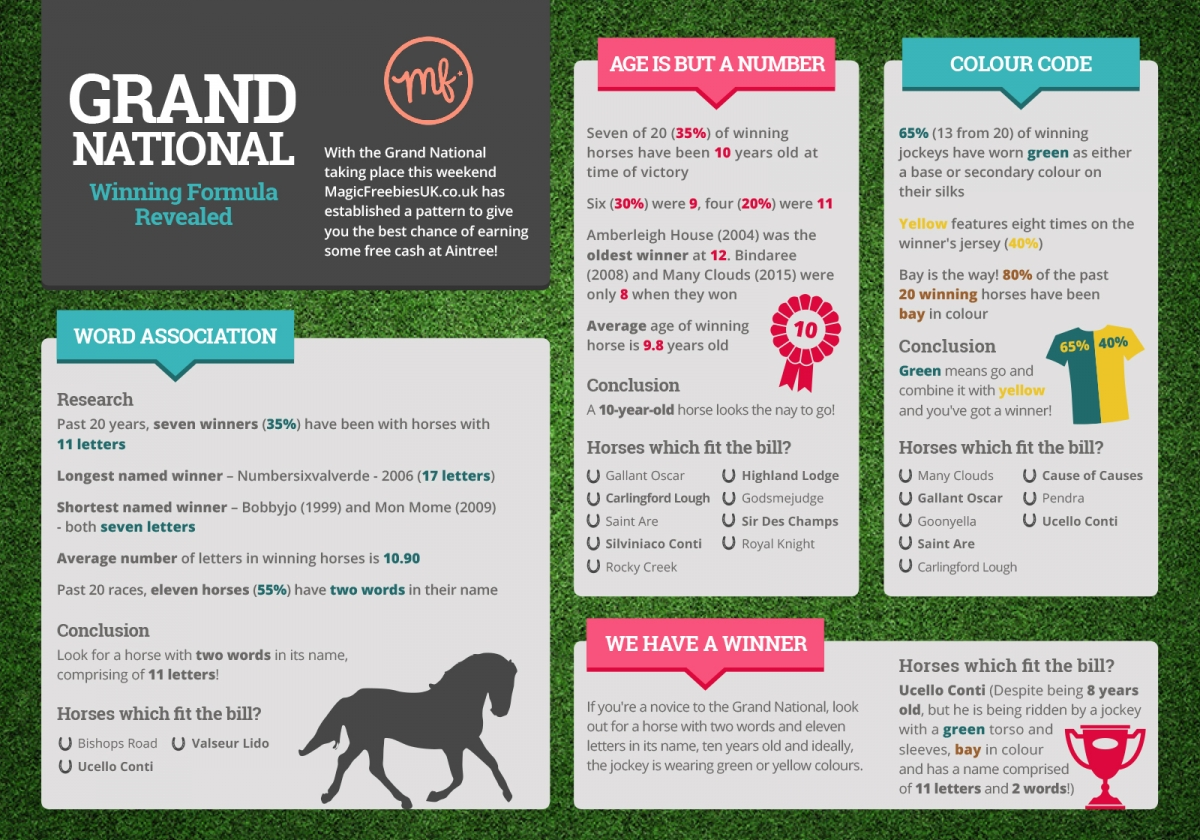 the grand national odds