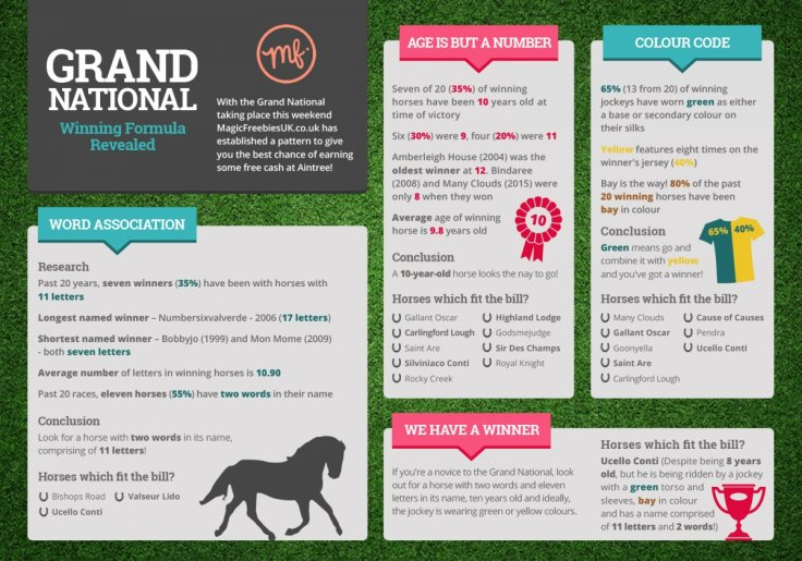 Grand National Special odds