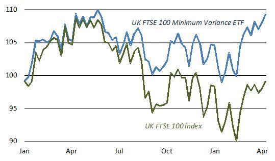 1. FTSE 100 minimum variance ETF (UKMV)  9% since start-2015