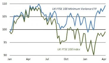 1. FTSE 100 minimum variance ETF (UKMV) +9% since start-2015