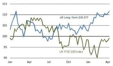 Five Simple Ways To Beat The Ftse 100