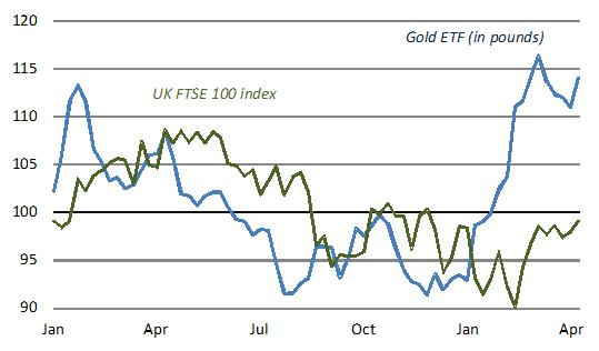 4. The ETFS physical gold ETF (in pounds)  14% over 2015-16