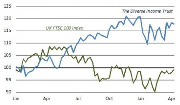 5. The Diverse Income Trust has beaten the FTSE by 19% over 2015-16