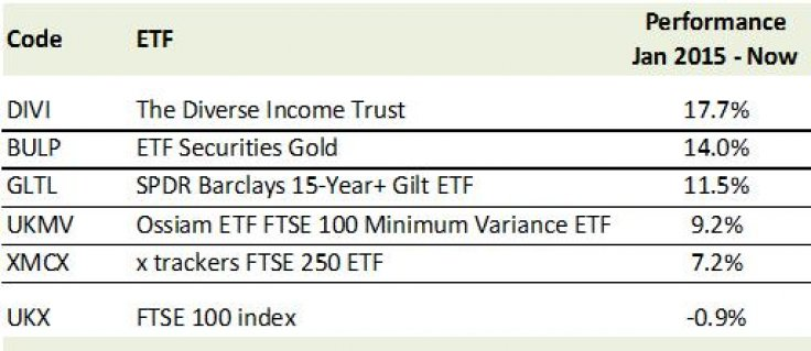6. Five simple funds that have beaten the FTSE – by a wide margin