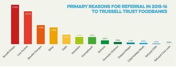 Trussell Trust data
