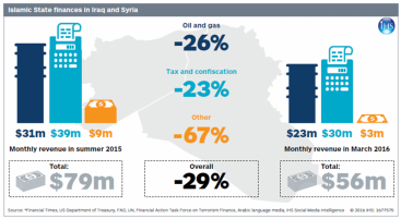 Islamic State revenue