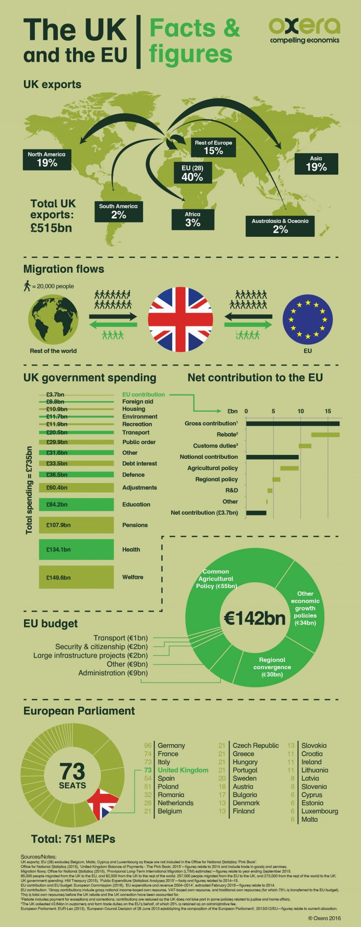 Oxera Brexit infographic
