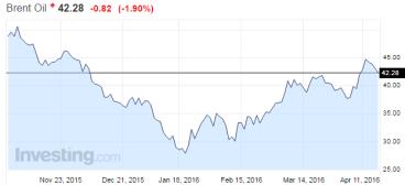 Brent crude oil price falls following Doha non-agreement