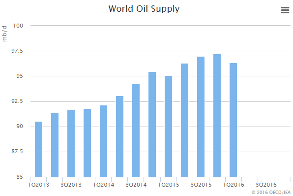 Global supply of oil is already falling