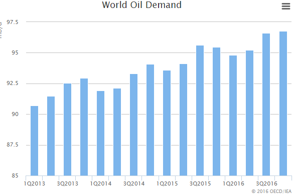While global oil demand is predicted to rise further