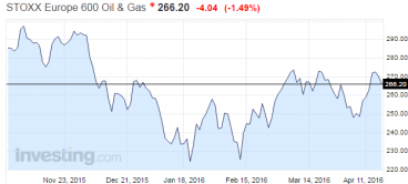 European oil sector up 18% from this years' lows