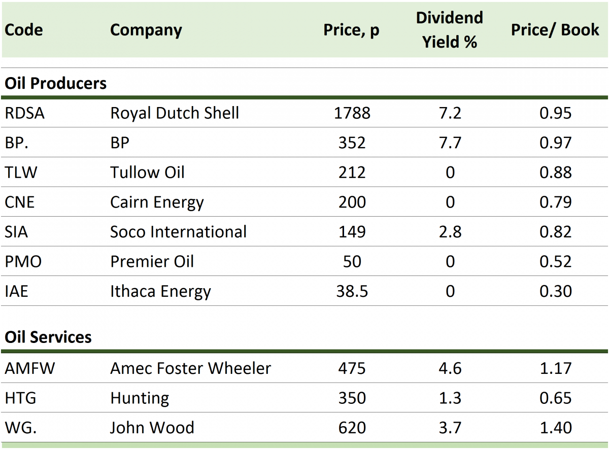 Top 10 UK-listed oil producers and services companies