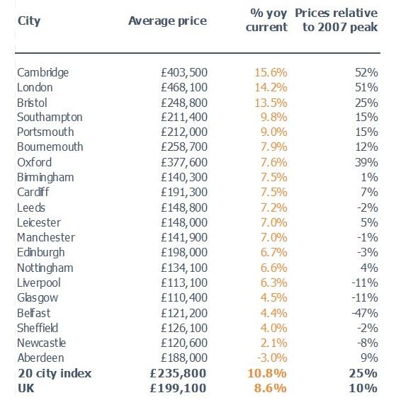 Hometrack UK Cities Index
