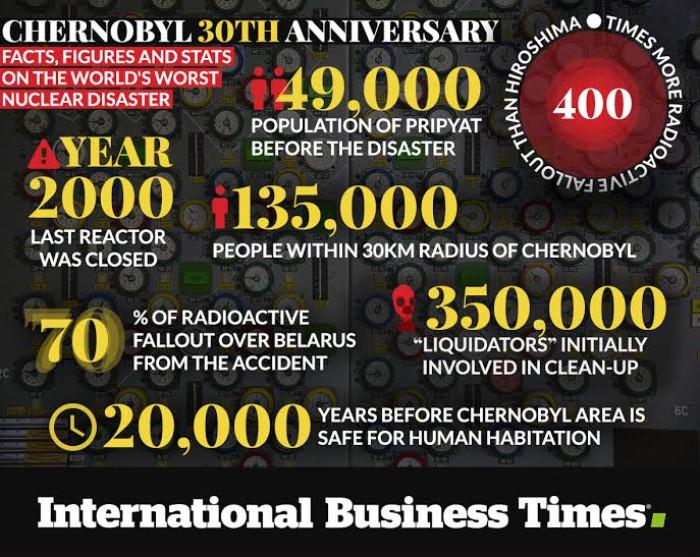 Chernobyl graphic