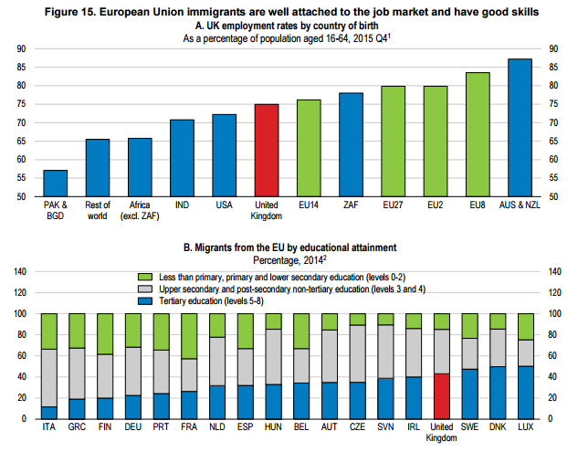 OECD Brexit report