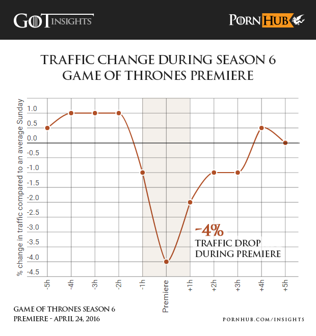 Pornhub says people's love for Game of Thrones has eclipsed even porn traffic