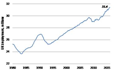 UK employment at an all-time high