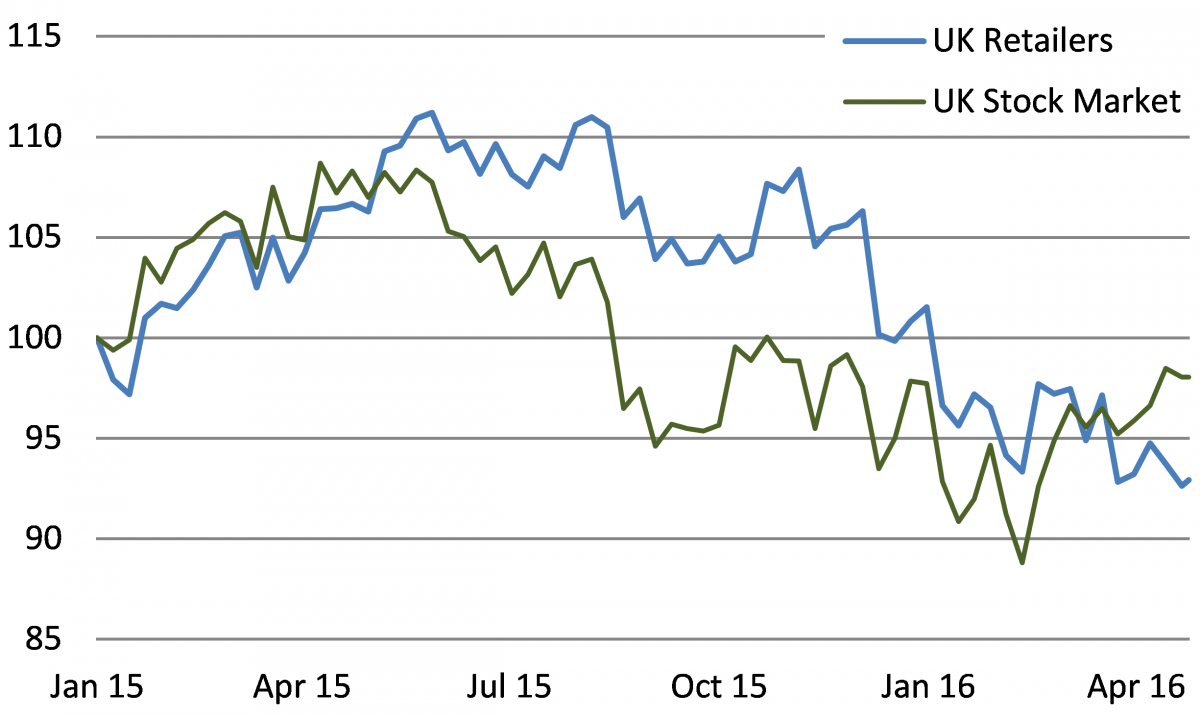 UK retailers lag the stock market