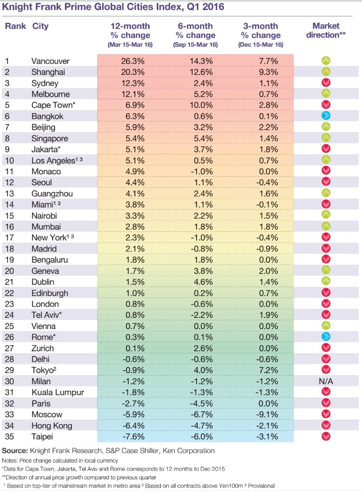 Knight Frank Prime Cities Index