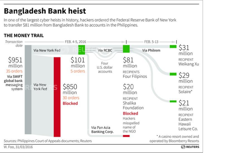Bangladesh Bank seeks to recover stolen $81m from NY Fed