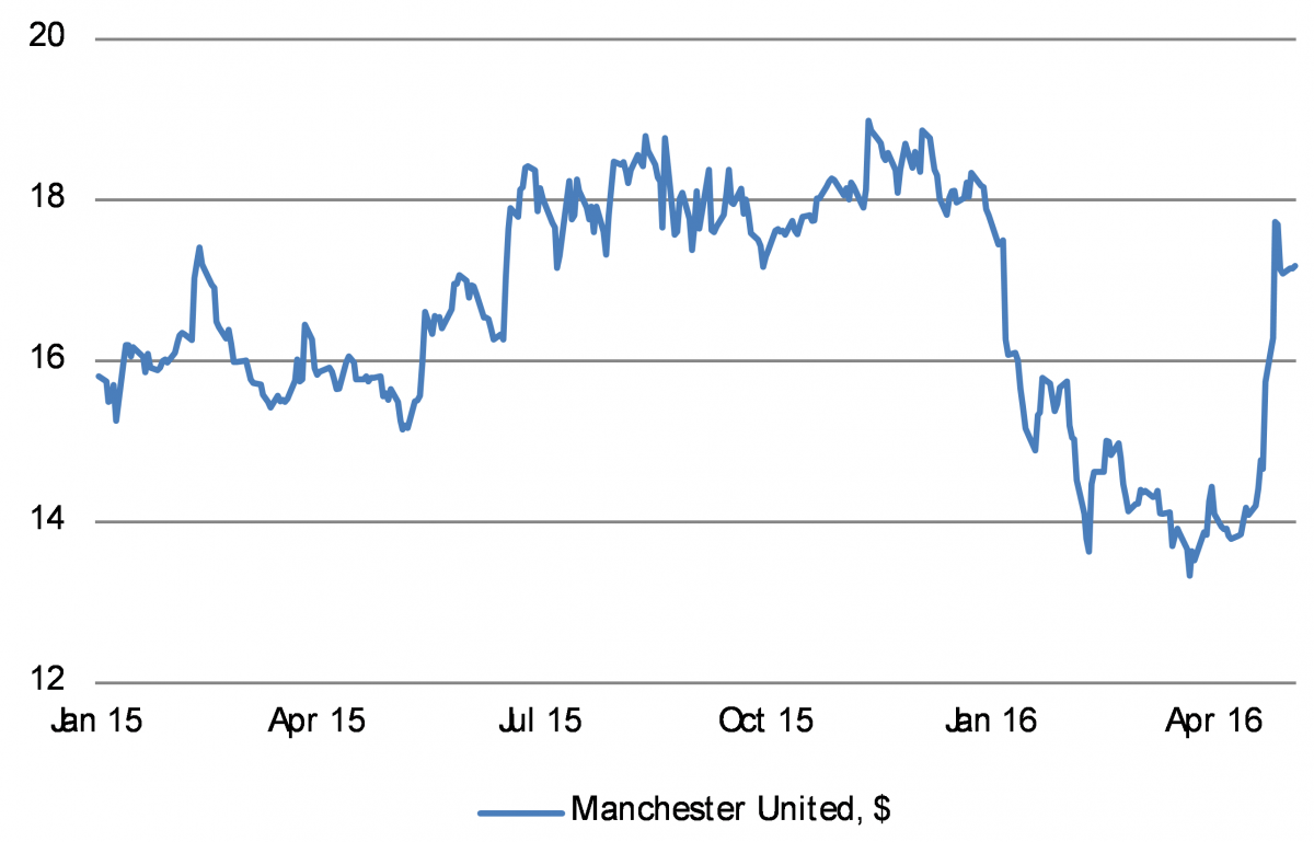 Manchester United has rebounded 20% of late