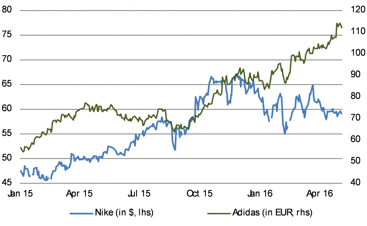 Adidas has been a star sports brand performer
