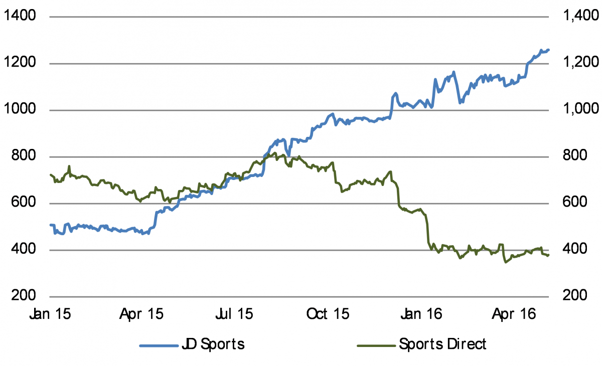 JD Sports and Sports Direct have moved in different directions
