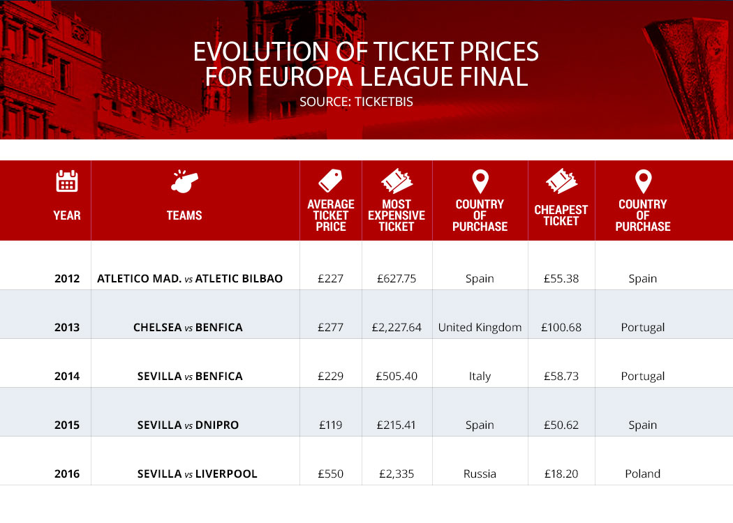 Ticketbis infograph