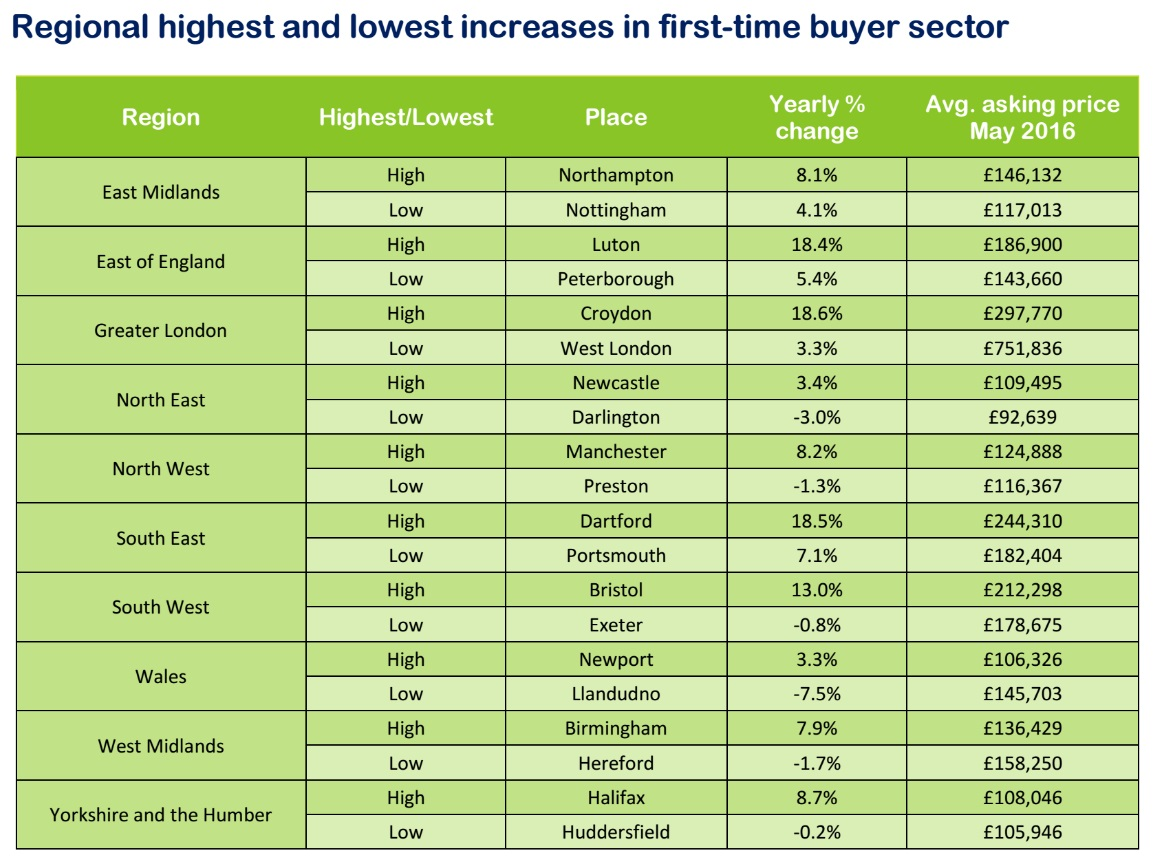 Rightmove regional house prices