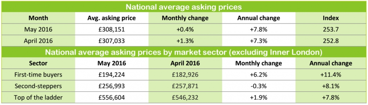 Rightmove house prices May 2016
