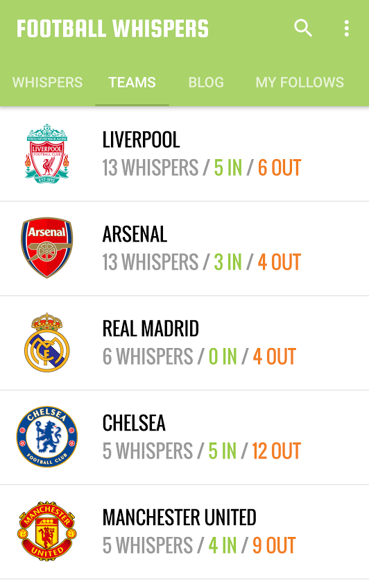 Football Whispers: Transfer predictor app shows rumours and
