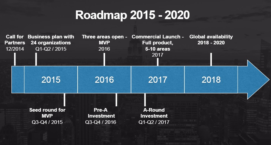 MaaS roadmap