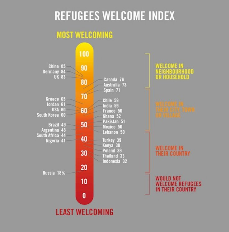 refugee welcome index