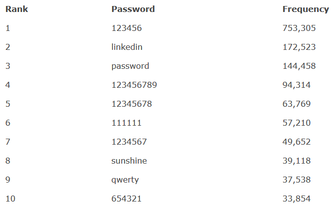 LinkedIn passwords