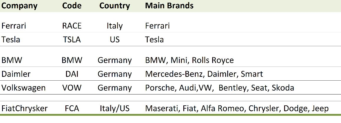 Upmarket Car Brands by Car Manufacturer