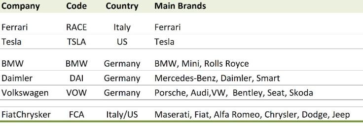 Upmarket Car Brands by Car Manufacturer