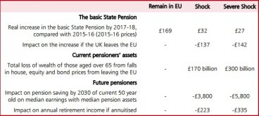 Treasury's Brexit analysis on pensions