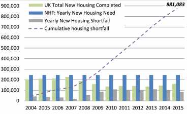 Steady decline in house building volumes since the 1960s