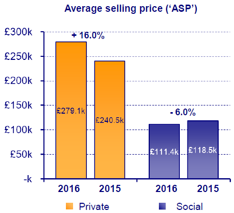 5.	Bellway's Private Selling Price  16% year on year