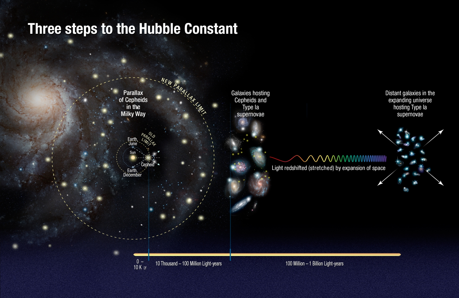 universe expanding faster