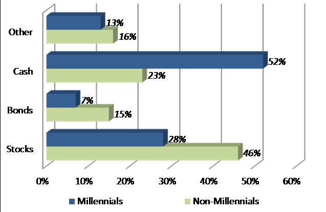 1 Millennials prefer cash as a saving option