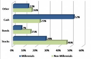 1 Millennials prefer cash as a saving option
