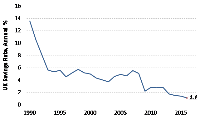 2. Lowest savings rate in over 50 years