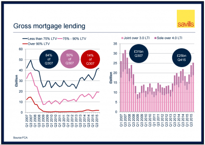 Savills chart mortgage lending LTV LTI