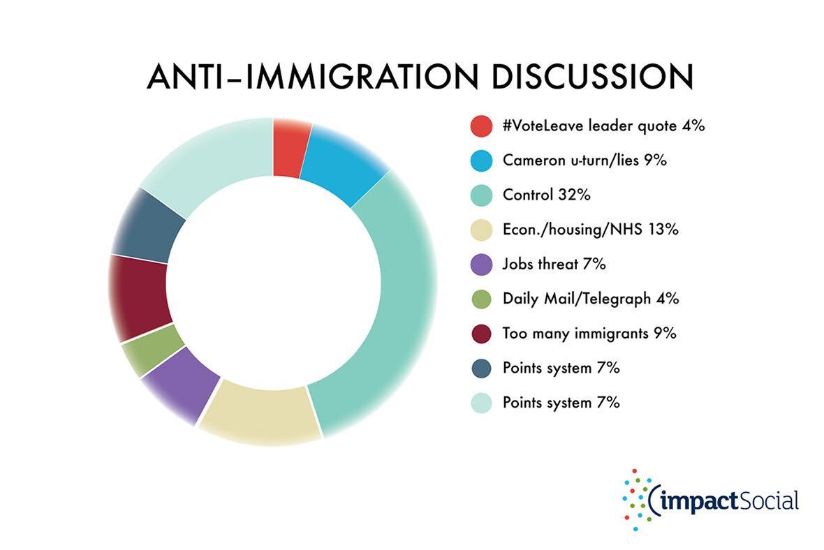 Anti graph