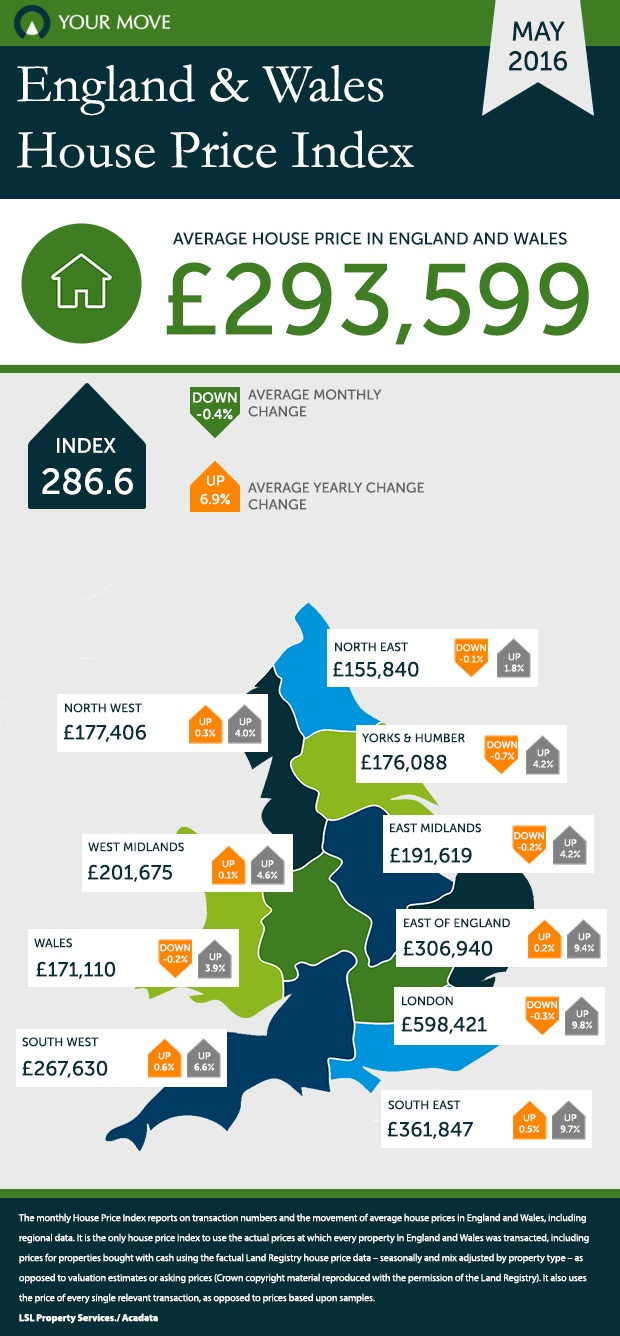 Your Move Reeds Rains house prices May2016