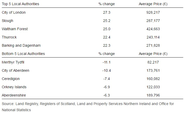 ONS house price index April 2016