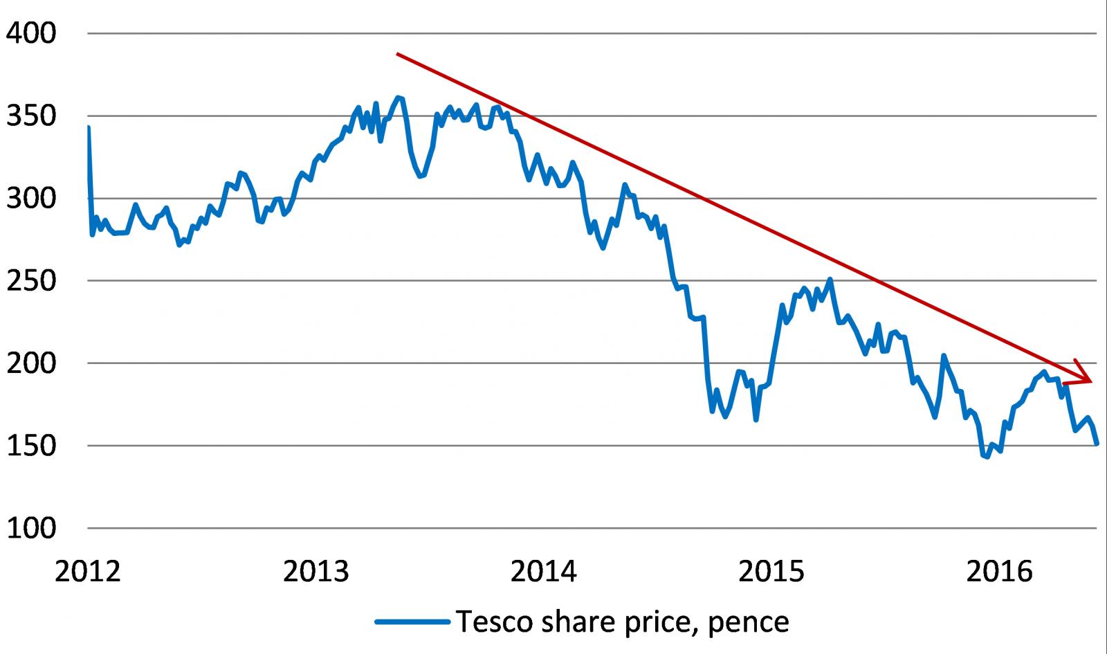 tesco share price today