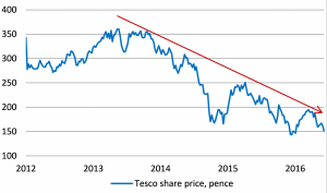 Tesco's share price: from over 350p in 2013 to 151p today